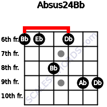 Absus2/4/Bb for guitar on frets 6, 6, 8, 6, 9, 9