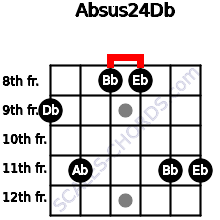 Absus2/4/Db for guitar on frets 9, 11, 8, 8, 11, 11