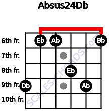 Absus2/4/Db for guitar on frets 9, 6, 6, 8, 9, 6