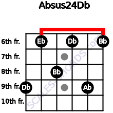 Absus2/4/Db for guitar on frets 9, 6, 8, 6, 9, 6