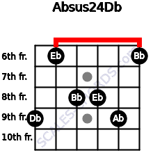 Absus2/4/Db for guitar on frets 9, 6, 8, 8, 9, 6