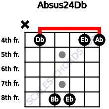 Absus2/4/Db for guitar on frets x, 4, 8, 8, 4, 4