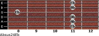 Absus2/4/Eb for guitar on frets 11, 11, 11, 8, 11, 11
