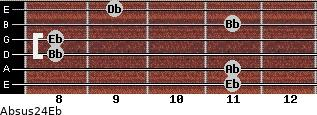 Absus2/4/Eb for guitar on frets 11, 11, 8, 8, 11, 9