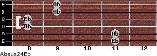 Absus2/4/Eb for guitar on frets 11, 11, 8, 8, 9, 9