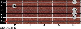 Absus2/4/Eb for guitar on frets x, 6, 6, 6, 2, 6