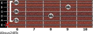 Absus2/4/Eb for guitar on frets x, 6, 8, 6, 9, 6