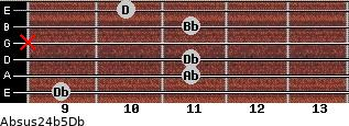 Absus2/4(b5)/Db for guitar on frets 9, 11, 11, x, 11, 10