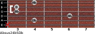 Absus2/4(b5)/Db for guitar on frets x, 4, 6, 3, 3, 4