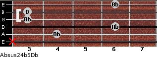 Absus2/4(b5)/Db for guitar on frets x, 4, 6, 3, 3, 6