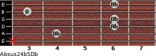 Absus2/4(b5)/Db for guitar on frets x, 4, 6, 6, 3, 6