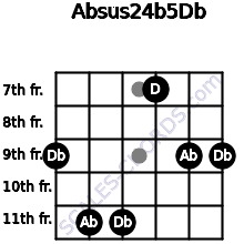 Absus2\4(b5)\Db for guitar on frets 9, 11, 11, 7, 9, 9