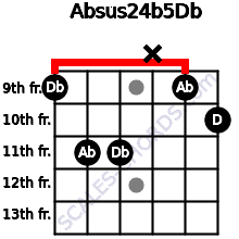 Absus2\4(b5)\Db for guitar on frets 9, 11, 11, x, 9, 10