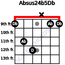 Absus2\4(b5)\Db for guitar on frets 9, 11, 12, x, 9, 9