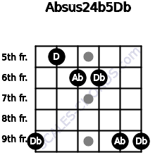 Absus2\4(b5)\Db for guitar on frets 9, 5, 6, 6, 9, 9