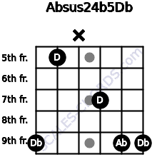 Absus2\4(b5)\Db for guitar on frets 9, 5, x, 7, 9, 9