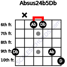 Absus2\4(b5)\Db for guitar on frets 9, x, 6, 6, 9, 10