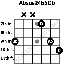 Absus2\4(b5)\Db for guitar on frets 9, x, x, 7, 9, 10