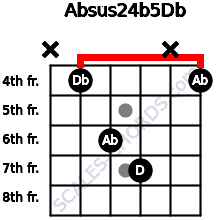 Absus2\4(b5)\Db for guitar on frets x, 4, 6, 7, x, 4