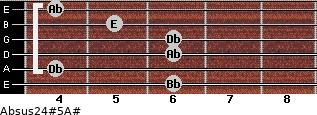 Absus2/4(#5)/A# for guitar on frets 6, 4, 6, 6, 5, 4