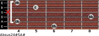 Absus2/4(#5)/A# for guitar on frets 6, 4, 8, x, 5, 4