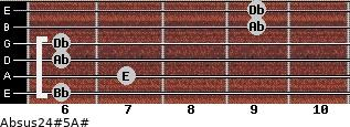 Absus2/4(#5)/A# for guitar on frets 6, 7, 6, 6, 9, 9