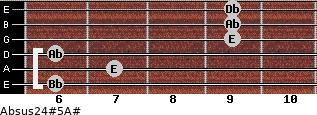 Absus2/4(#5)/A# for guitar on frets 6, 7, 6, 9, 9, 9