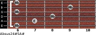 Absus2/4(#5)/A# for guitar on frets 6, 7, 8, 6, 9, 6