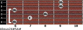 Absus2/4(#5)/A# for guitar on frets 6, 7, 8, 6, 9, 9