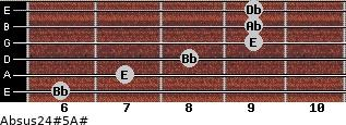Absus2/4(#5)/A# for guitar on frets 6, 7, 8, 9, 9, 9