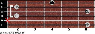 Absus2/4(#5)/A# for guitar on frets 6, x, 2, 6, 2, 4