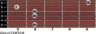 Absus2/4(#5)/A# for guitar on frets 6, x, 6, 6, 5, 9