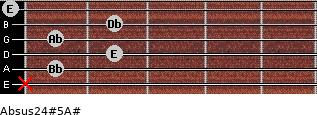 Absus2/4(#5)/A# for guitar on frets x, 1, 2, 1, 2, 0