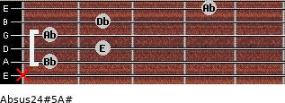 Absus2/4(#5)/A# for guitar on frets x, 1, 2, 1, 2, 4