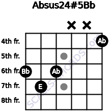 Absus2\4(#5)\Bb for guitar on frets 6, 7, 6, x, x, 4