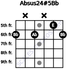 Absus2\4(#5)\Bb for guitar on frets 6, x, 6, x, 5, 6
