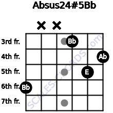 Absus2\4(#5)\Bb for guitar on frets 6, x, x, 3, 5, 4