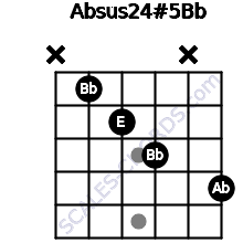Absus2\4(#5)\Bb for guitar on frets x, 1, 2, 3, x, 4