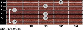 Absus2/4(#5)/Db for guitar on frets 9, 11, 11, 9, 11, 12