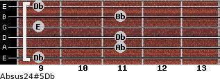 Absus2/4(#5)/Db for guitar on frets 9, 11, 11, 9, 11, 9