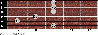 Absus2/4(#5)/Db for guitar on frets 9, 7, 8, 9, 9, 9