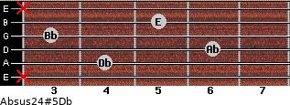 Absus2/4(#5)/Db for guitar on frets x, 4, 6, 3, 5, x