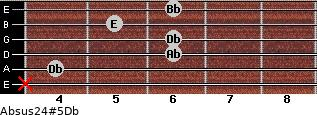 Absus2/4(#5)/Db for guitar on frets x, 4, 6, 6, 5, 6