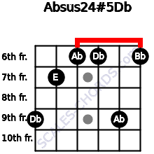 Absus2/4(#5)/Db for guitar on frets 9, 7, 6, 6, 9, 6