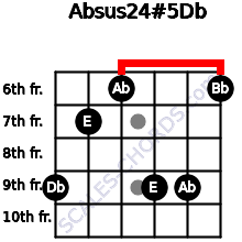 Absus2/4(#5)/Db for guitar on frets 9, 7, 6, 9, 9, 6