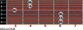 Absus2/A# for guitar on frets 6, 6, 6, 3, 4, 4