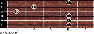 Absus2/A# for guitar on frets 6, 6, 6, 3, 4, 6