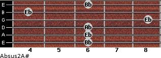 Absus2/A# for guitar on frets 6, 6, 6, 8, 4, 6