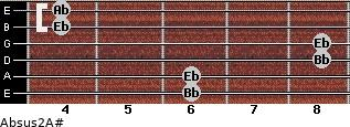 Absus2/A# for guitar on frets 6, 6, 8, 8, 4, 4