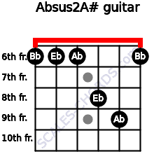 Absus2/A# for guitar on frets 6, 6, 6, 8, 9, 6